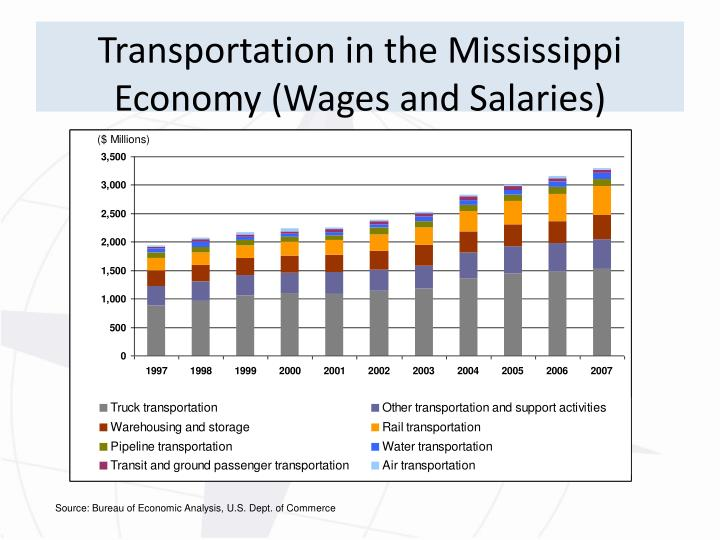 Transportation in the Mississippi Economy (Wages and Salaries)