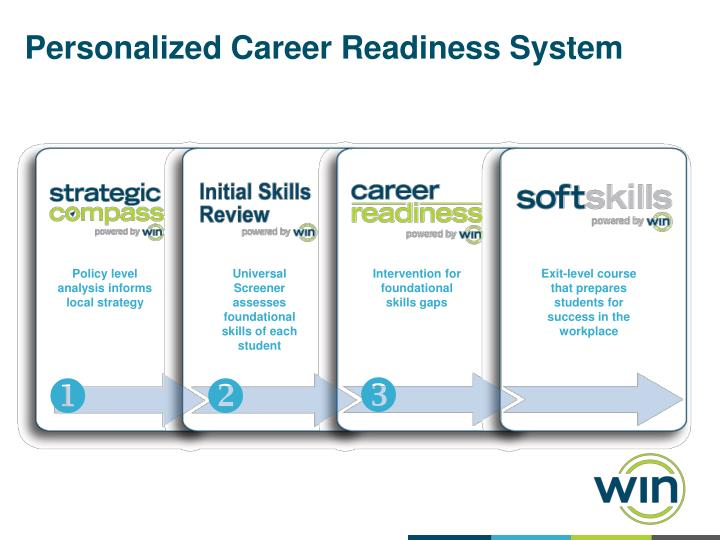 Personalized Career Readiness System