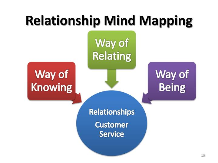 Relationship Mind Mapping