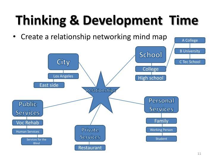 Thinking & Development  Time