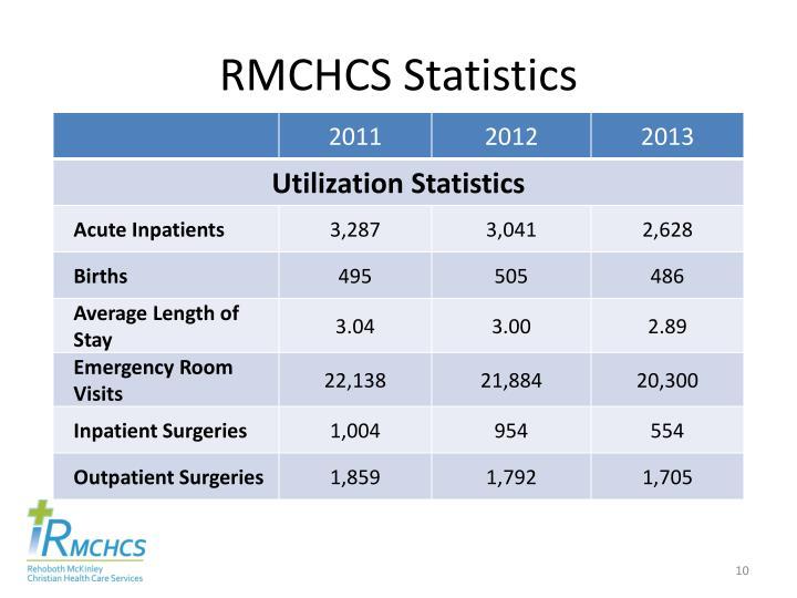 RMCHCS Statistics