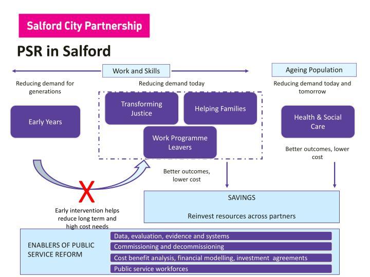 PSR in Salford