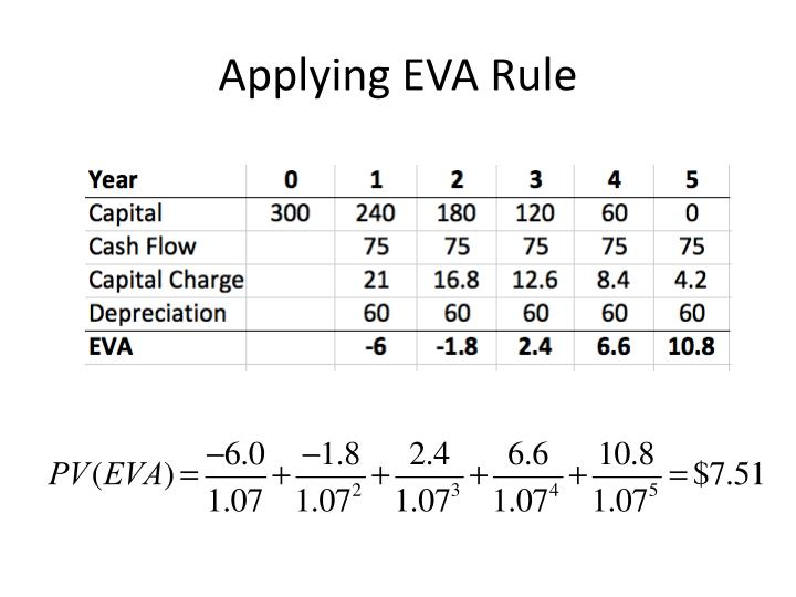 Applying EVA Rule