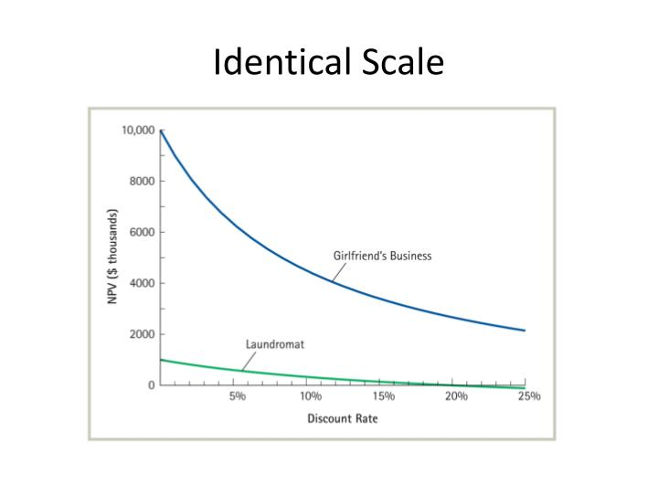 Identical Scale