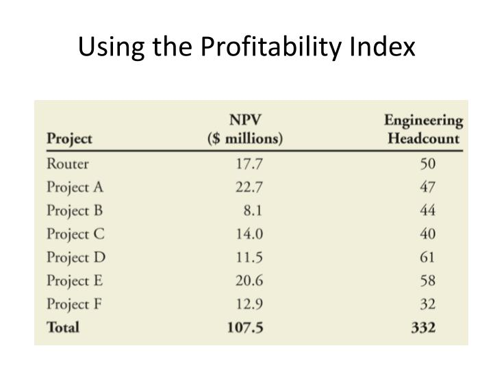 Using the Profitability Index