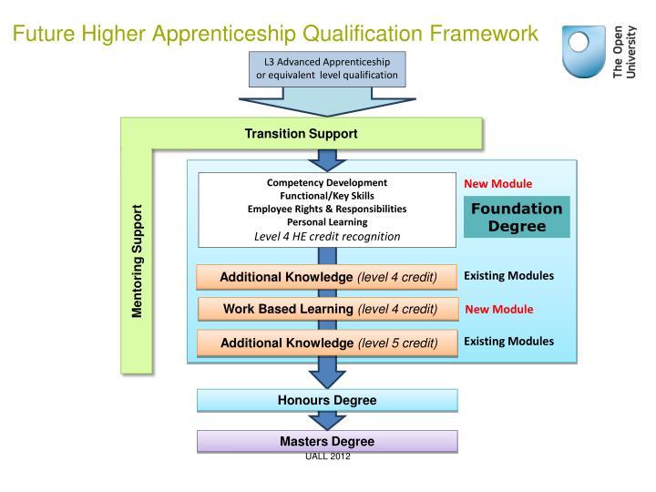 L3 Advanced Apprenticeship