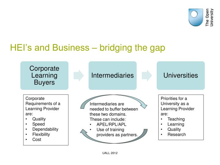 HEI's and Business – bridging the gap