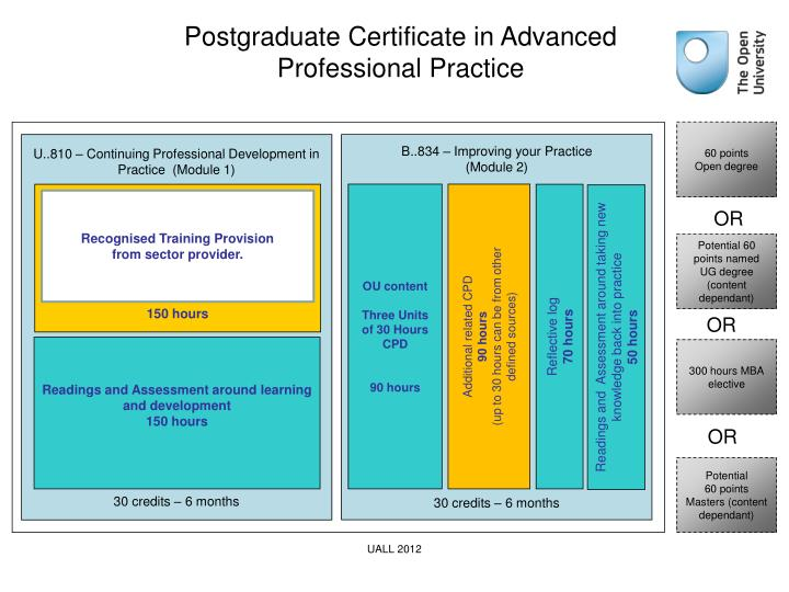 Postgraduate Certificate in Advanced Professional Practice