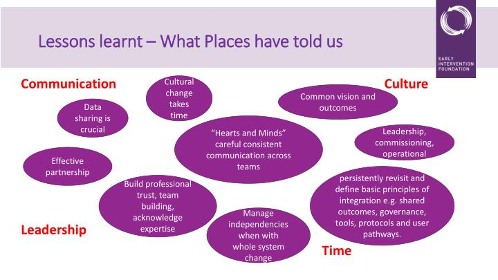 Lessons learnt – What Places have told us