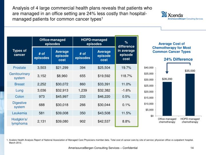 Analysis of 4 large commercial health plans reveals that patients who are managed in an office setting are 24% less costly than hospital-managed patients for common cancer types