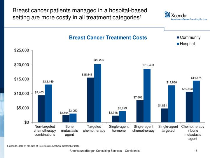 Breast cancer patients managed in a hospital-based setting are more costly in all treatment categories