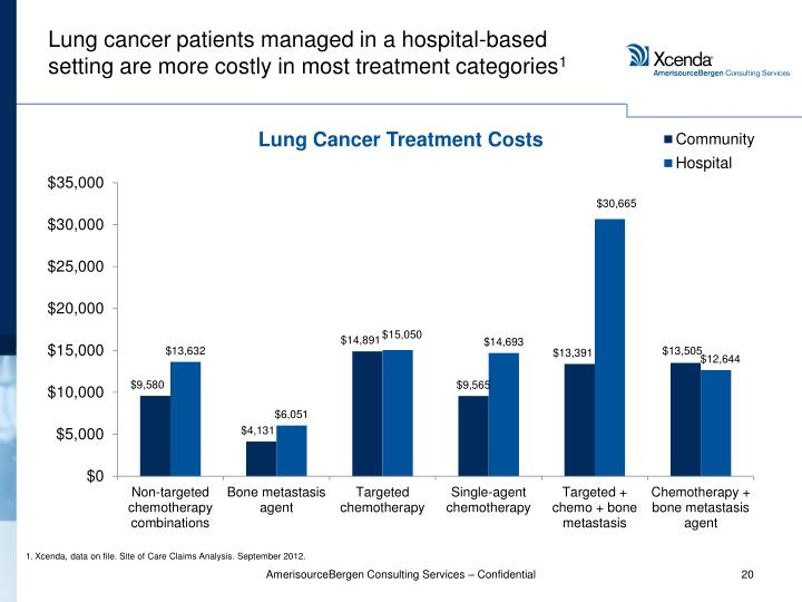Lung cancer patients managed in a hospital-based