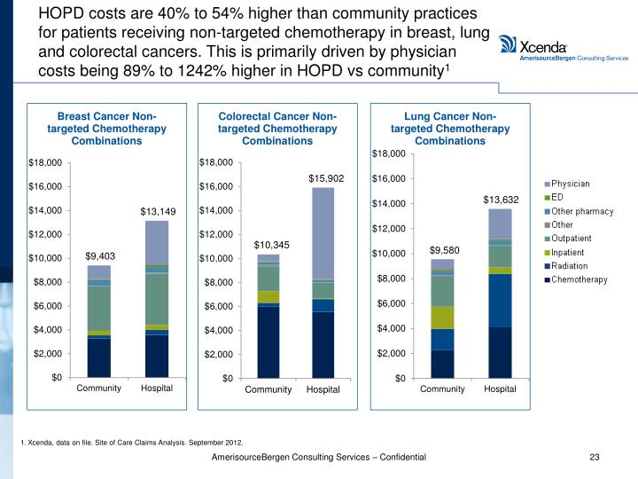 HOPD costs are 40% to 54% higher than community practices for patients receiving non-targeted chemotherapy in breast, lung and colorectal cancers. This is primarily driven by physician costs being 89% to 1242% higher in HOPD vs community