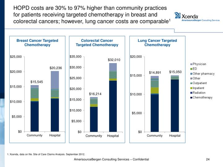 HOPD costs are 30% to 97% higher than community practices for patients receiving targeted chemotherapy in breast and colorectal cancers; however, lung cancer costs are comparable