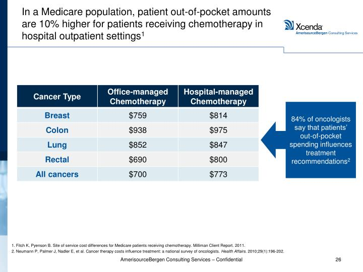 In a Medicare population, patient out-of-pocket amounts are 10% higher for patients receiving chemotherapy in hospital outpatient settings