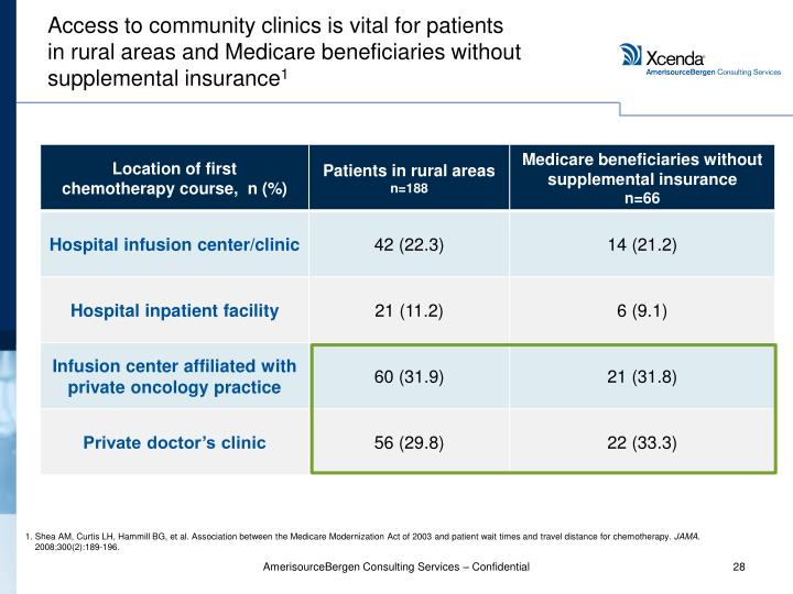 Access to community clinics is vital for patients