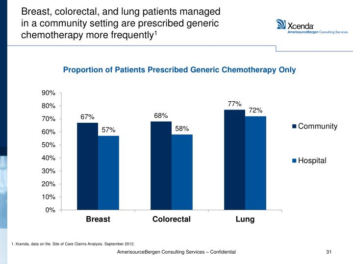 Breast, colorectal, and lung patients managed