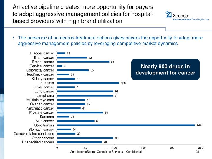 An active pipeline creates more opportunity for payers