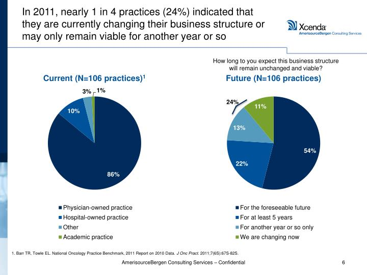 In 2011, nearly 1 in 4 practices (24%) indicated that