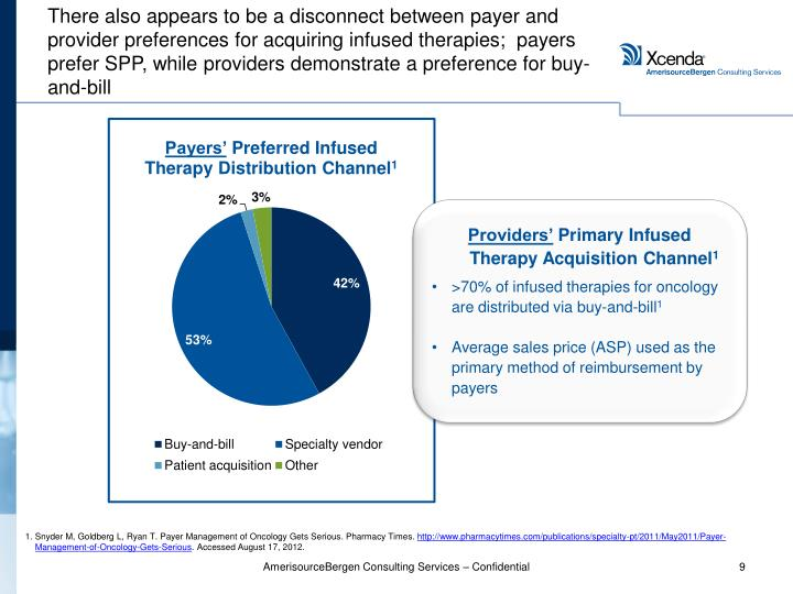 There also appears to be a disconnect between payer and provider preferences for acquiring infused therapies;  payers prefer SPP, while providers demonstrate a preference for buy-and-bill