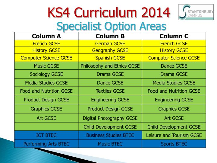 KS4 Curriculum
