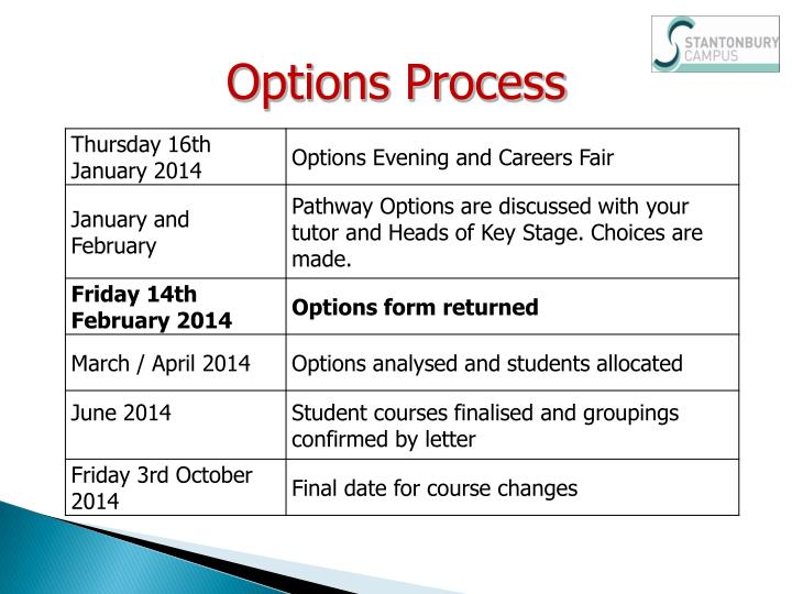 Options Process