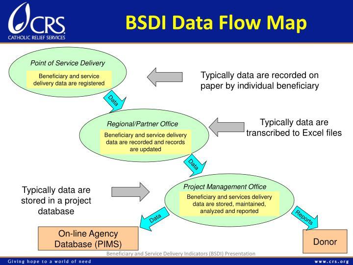 BSDI Data Flow Map