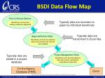 bsdi data flow map