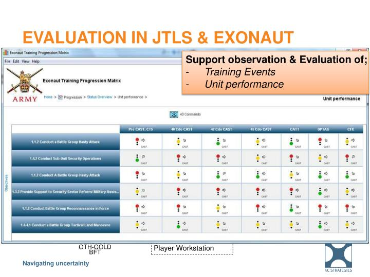 Evaluation in