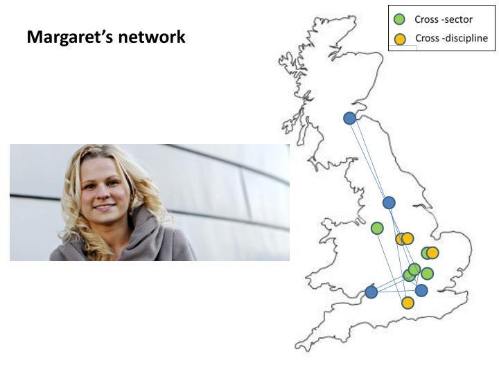 Margaret's network
