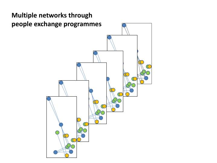 Multiple networks through people exchange programmes