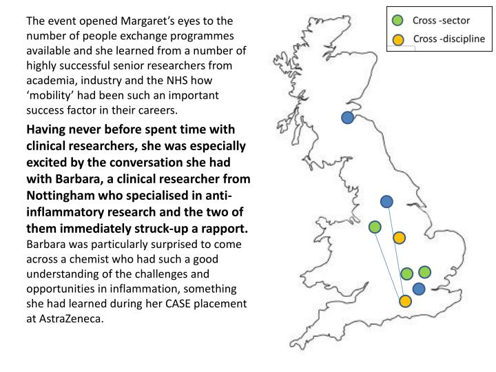 The event opened Margaret's eyes to the number of people exchange programmes available and she learned from a number of highly successful senior researchers from academia, industry and the NHS how 'mobility' had been such an important success factor in their careers.