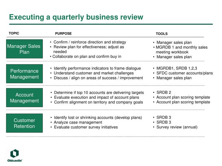 Ppt Quarterly Business Review Powerpoint Presentation