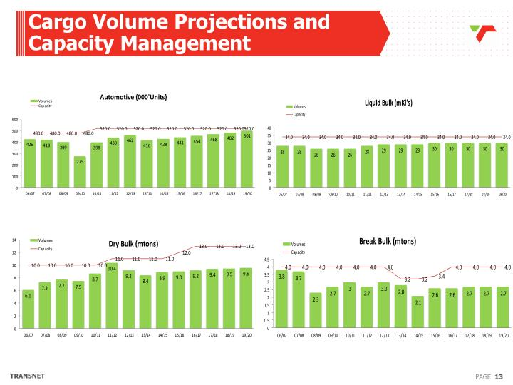 Cargo Volume Projections and Capacity Management