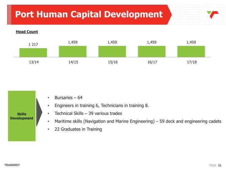 Port Human Capital Development