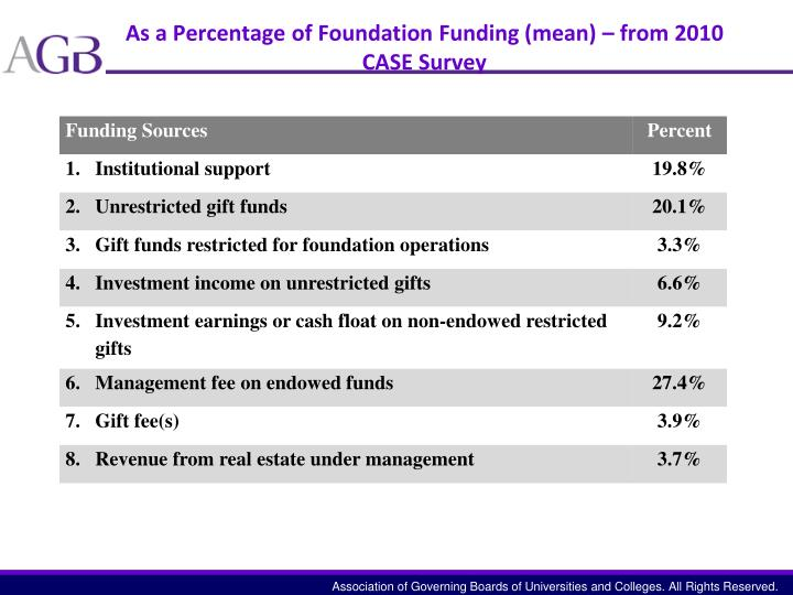 As a Percentage of Foundation Funding (mean) – from 2010 CASE Survey