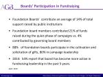 boards participation in fundraising