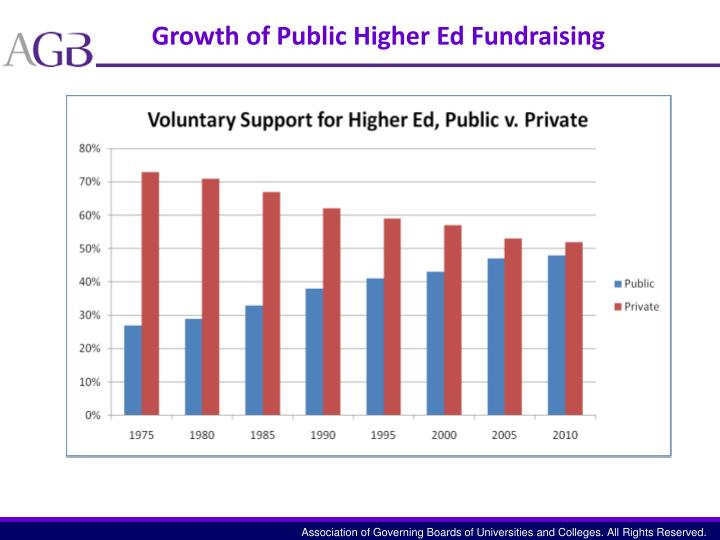 Growth of Public Higher Ed Fundraising