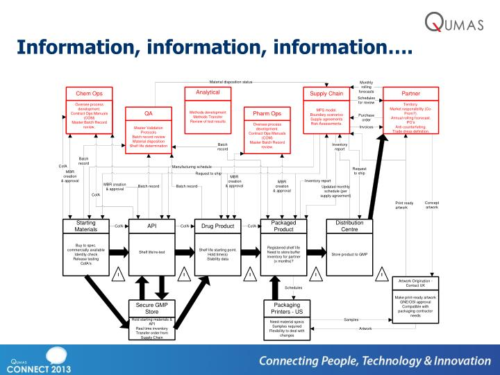 Information, information, information….