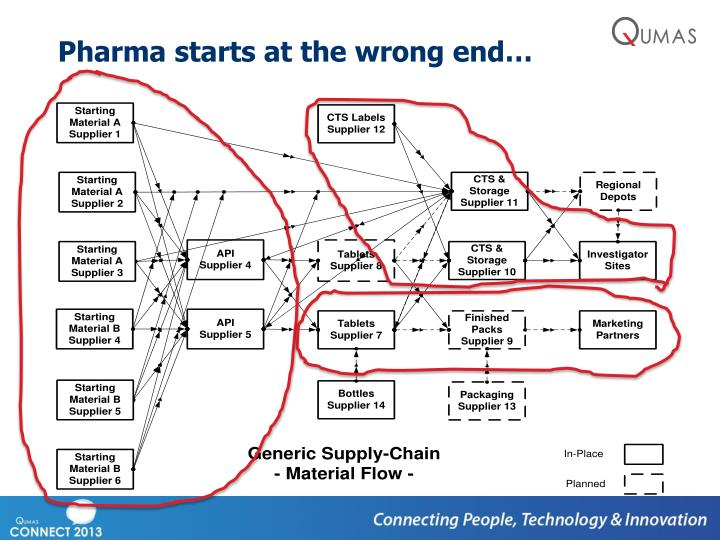 Pharma starts at the wrong end…