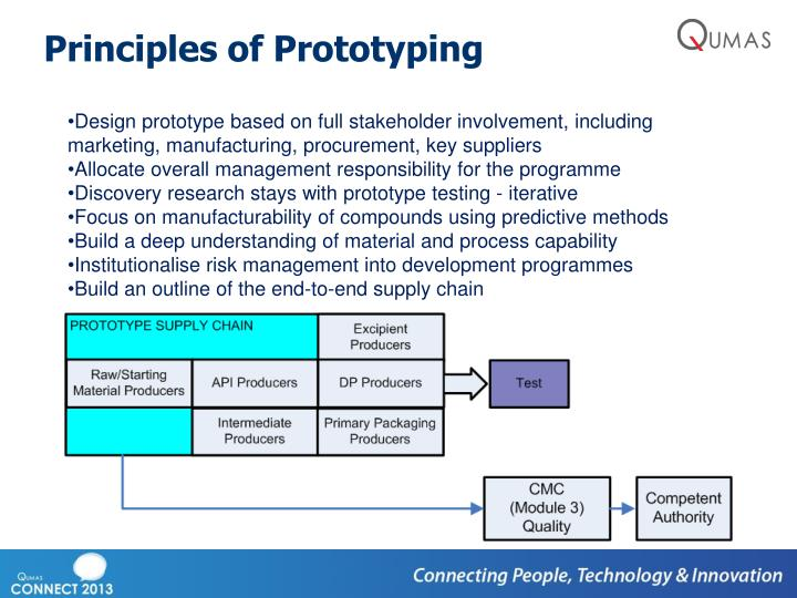 Principles of Prototyping