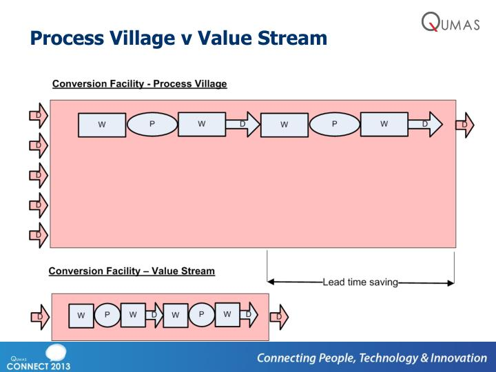 Process Village v Value Stream