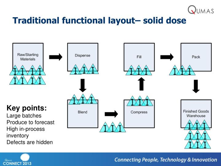 Traditional functional layout– solid dose