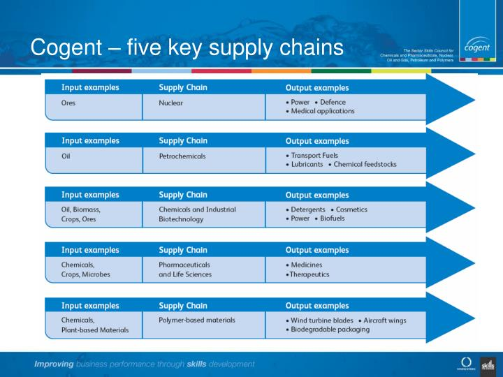 Cogent – five key supply chains