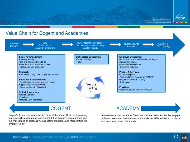 Value Chain for Cogent and Academies