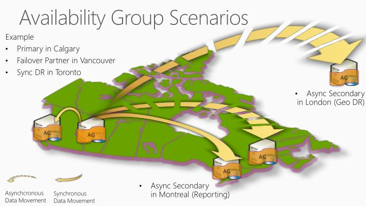 Availability Group Scenarios
