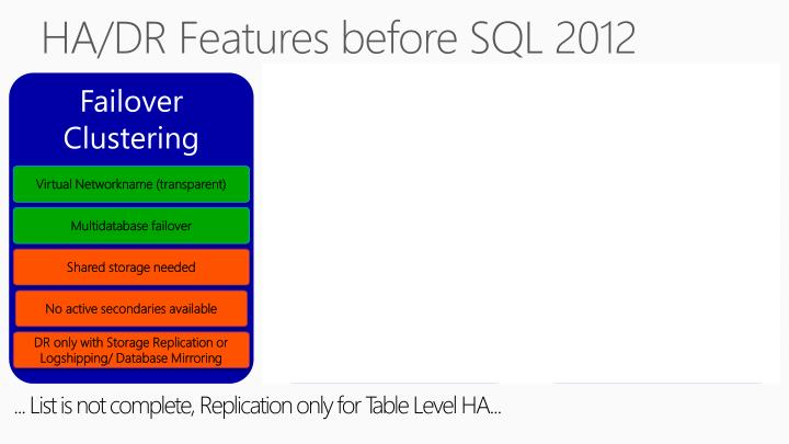 HA/DR Features before SQL 2012