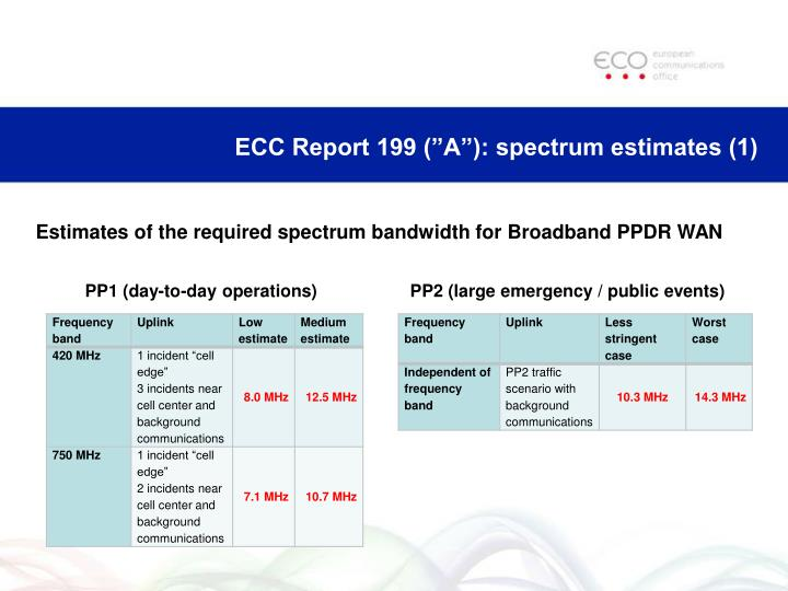 "ECC Report 199 (""A""): spectrum estimates (1)"