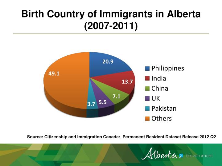 Birth Country of Immigrants in Alberta (2007-2011)