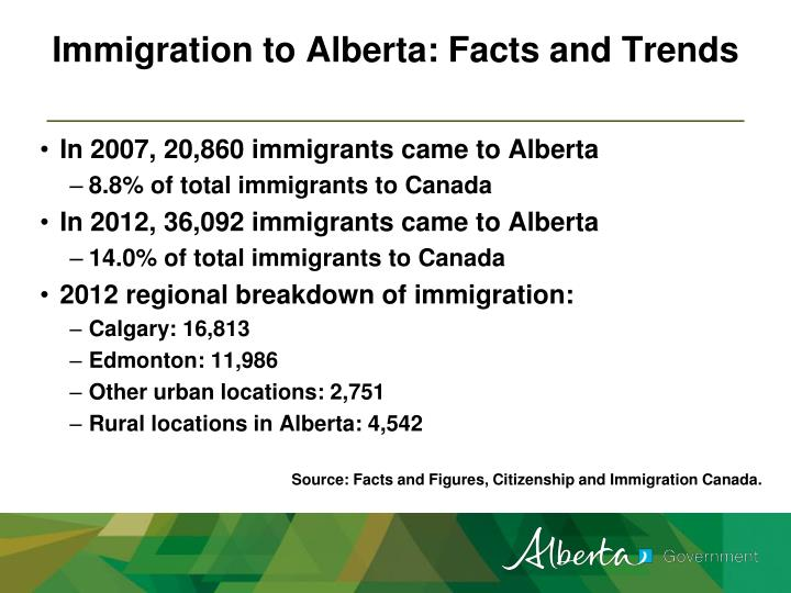 Immigration to Alberta: Facts and Trends